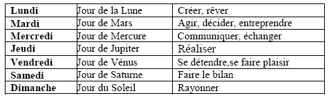cours astrologie